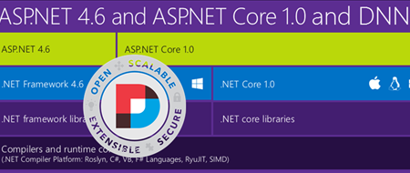 Creating a dotnet Core DNN in a few days - recommendation to discuss