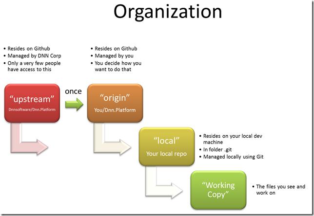 Git Organization